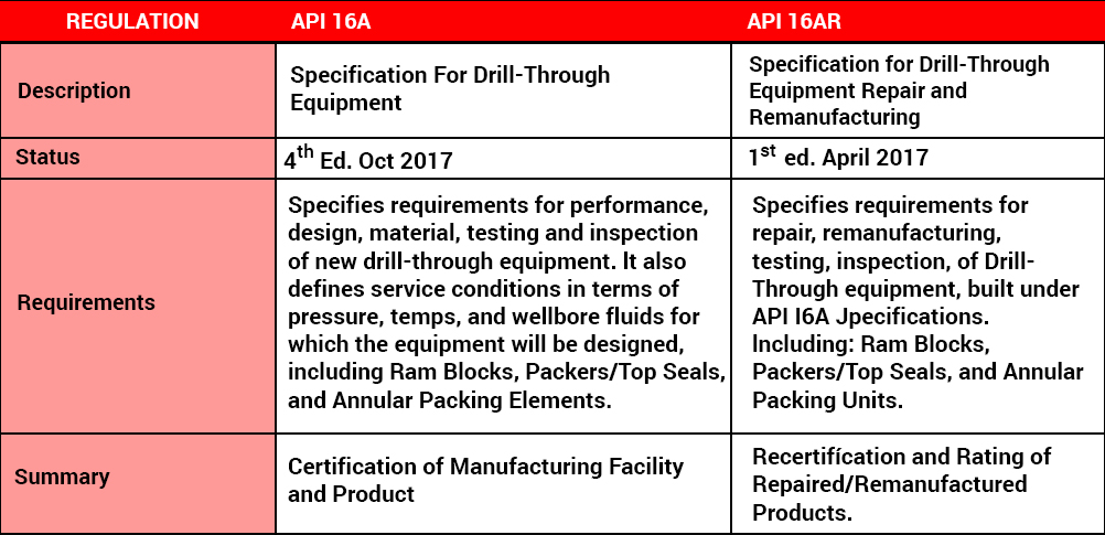 Pressure Control Elastomers | B O P  Products, Oilfield Equipment